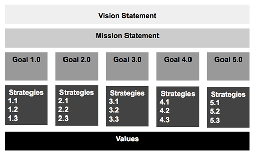 Strategic Planning with Remote Teams: Strategy Map
